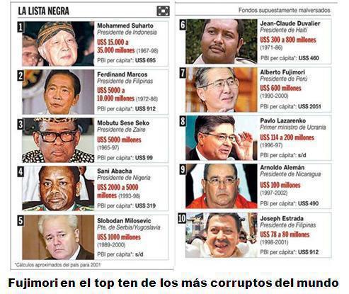 corrupção presidente país EUA indignados