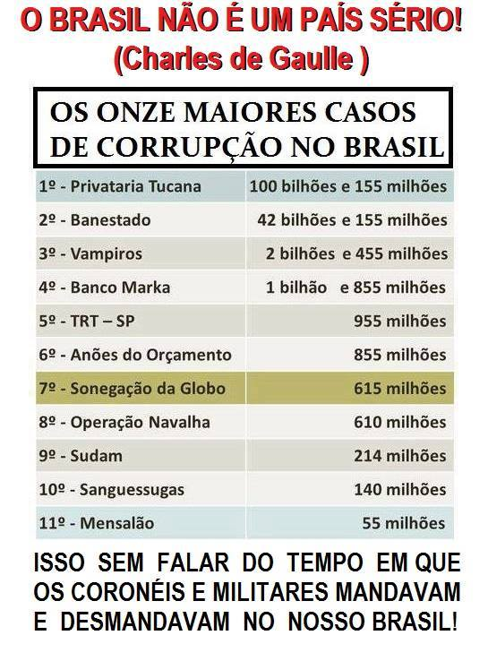 corrupção Brasil metas