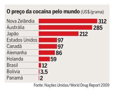 preço cocaína