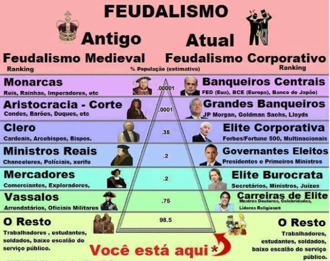 piramide povo elite banqueiros