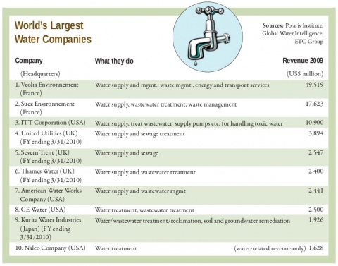 worlds_largest_water_companies