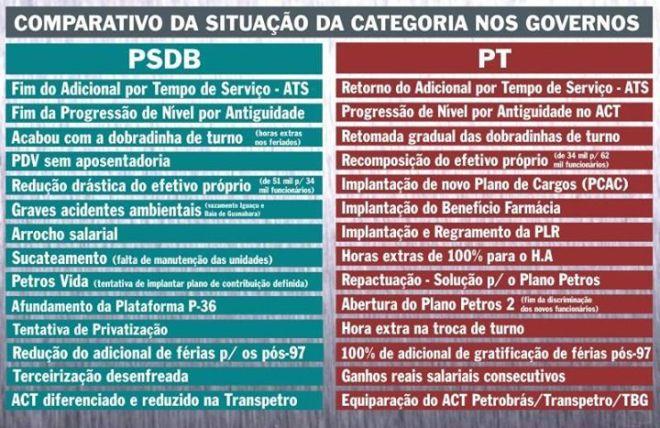 Cartazete publicado no portal da Federação Única dos Petroleiros