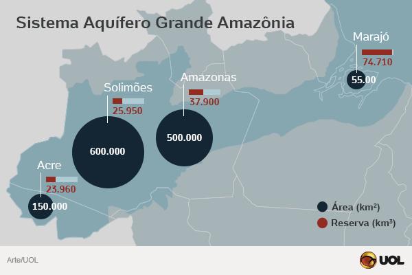 sistema-arquifero Amazonas