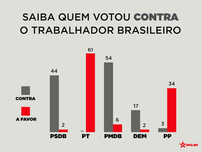 terceirização PMDB é um partido da direita