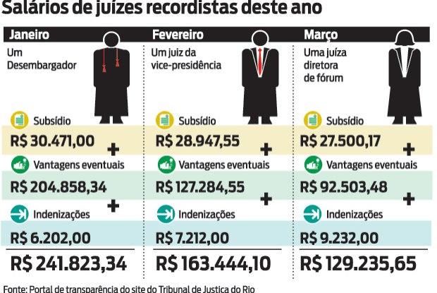 salário juiz