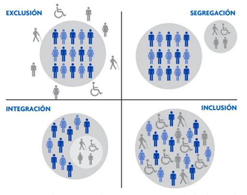 inclusão integração exclusão social gueto
