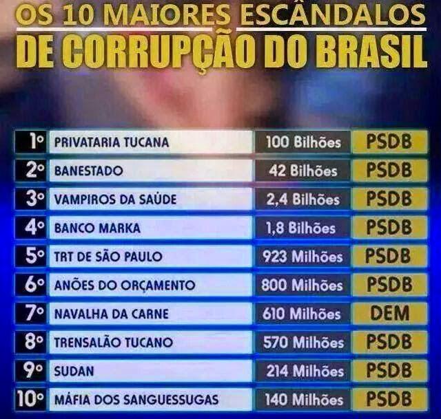 Os_10_maiores_casos_de_corrup_o_por_partido