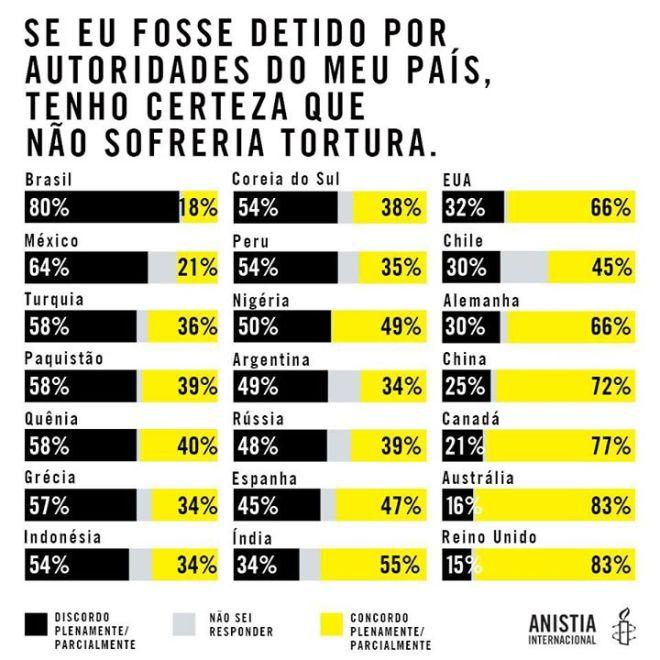 polícia  morte tortura confiança